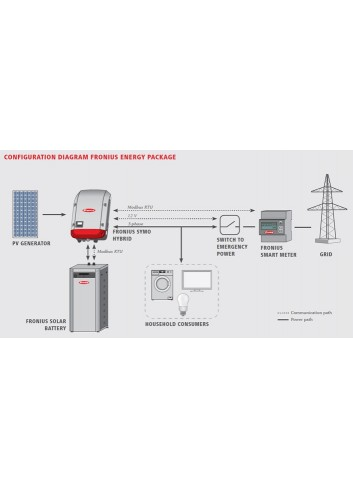 KIT ACCUMULO FOTOVOLTAICO 6 KWH FRONIUS ENERGY PACKAGE TRIFASE CON BATTERIA DA 6 KWH, INVERTER ED ENERGY METER