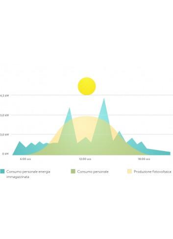 Batteria di Accumulo Fotovoltaico SonnenBatterie 7,5 Kwh Eco 9.43/7,5 a Ioni di Litio Ferro Fosfato All-In-One