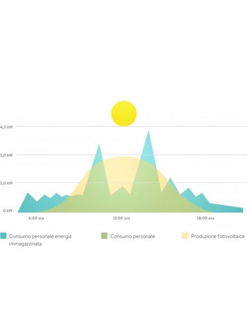 Sonnen 10 Batteria di Accumulo Fotovoltaico SonnenBatterie Schema Copertura fabbisogno