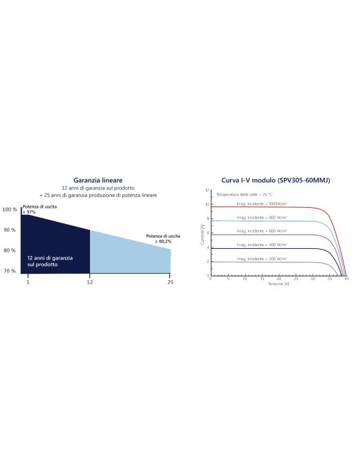 Garanzia Lineare Smart Module